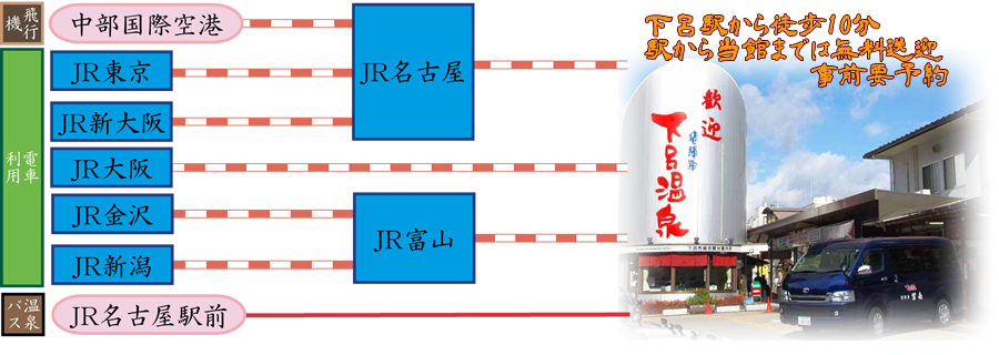 JR/高速バスのアクセスマップ